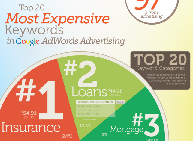 Image result for most expensive keyword